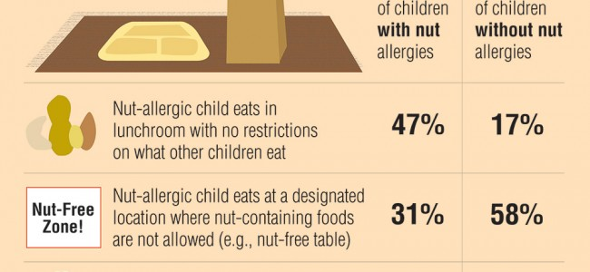 Parents Show Concern for Kids with Food Allergies